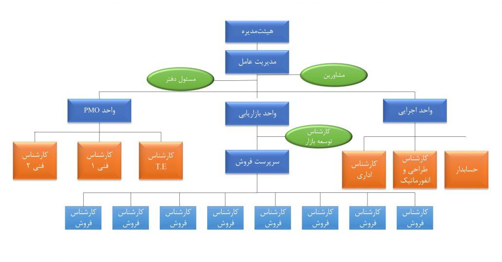 ساختار سازمانی پترو ایمن شریف